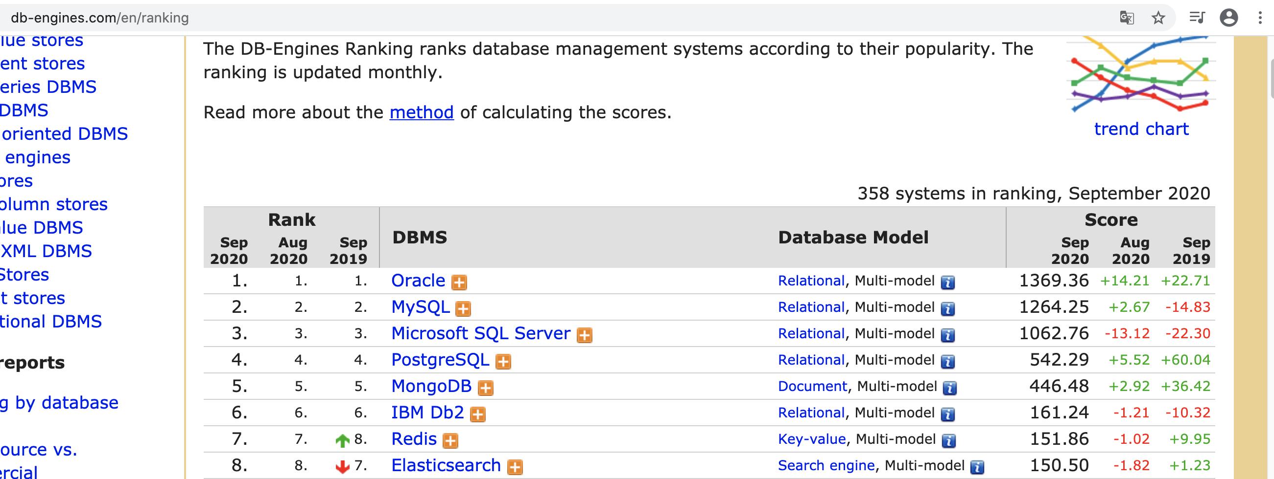 数据库排名