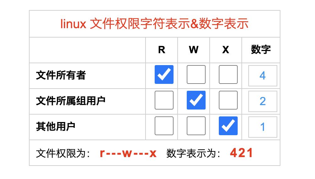 收藏-liunx文件权限字符串表示和数字表示